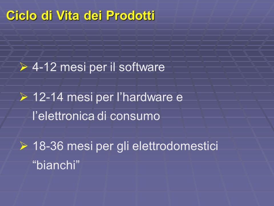 """Ciclo di Vita dei Prodotti  4-12 mesi per il software  12-14 mesi per l'hardware e l'elettronica di consumo  18-36 mesi per gli elettrodomestici """"b"""