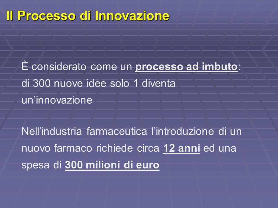 Il Processo di Innovazione È considerato come un processo ad imbuto: di 300 nuove idee solo 1 diventa un'innovazione Nell'industria farmaceutica l'int