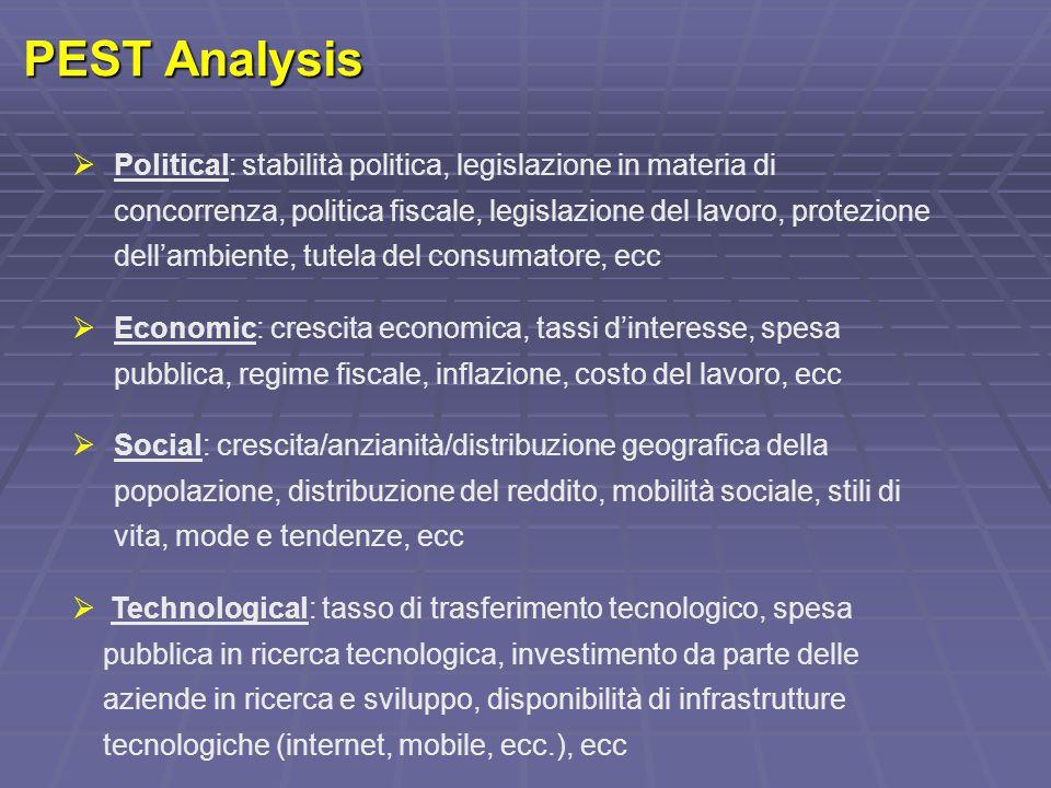 PEST Analysis  Political: stabilità politica, legislazione in materia di concorrenza, politica fiscale, legislazione del lavoro, protezione dell'ambi