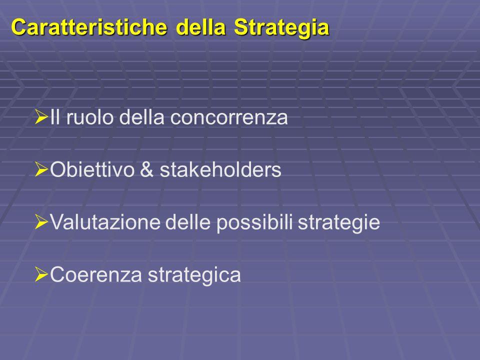 Caratteristiche della Strategia  Il ruolo della concorrenza  Obiettivo & stakeholders  Valutazione delle possibili strategie  Coerenza strategica