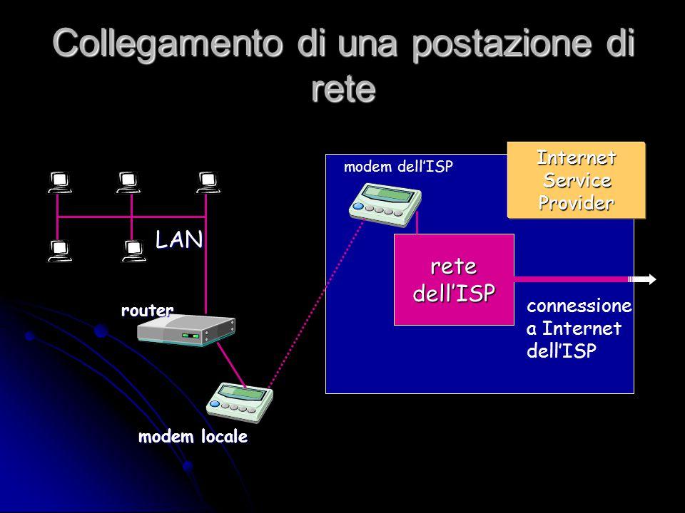 Collegamento di una postazione di rete retedell'ISP modem dell'ISP connessione a Internet dell'ISP InternetServiceProvider LAN modem locale router