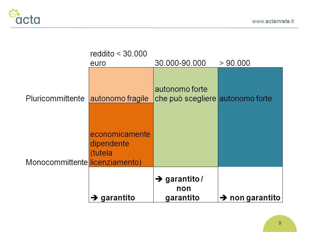 www.actainrete.it 9 reddito < 30.000 euro30.000-90.000> 90.000 Pluricommittenteautonomo fragile autonomo forte che può scegliereautonomo forte Monocom