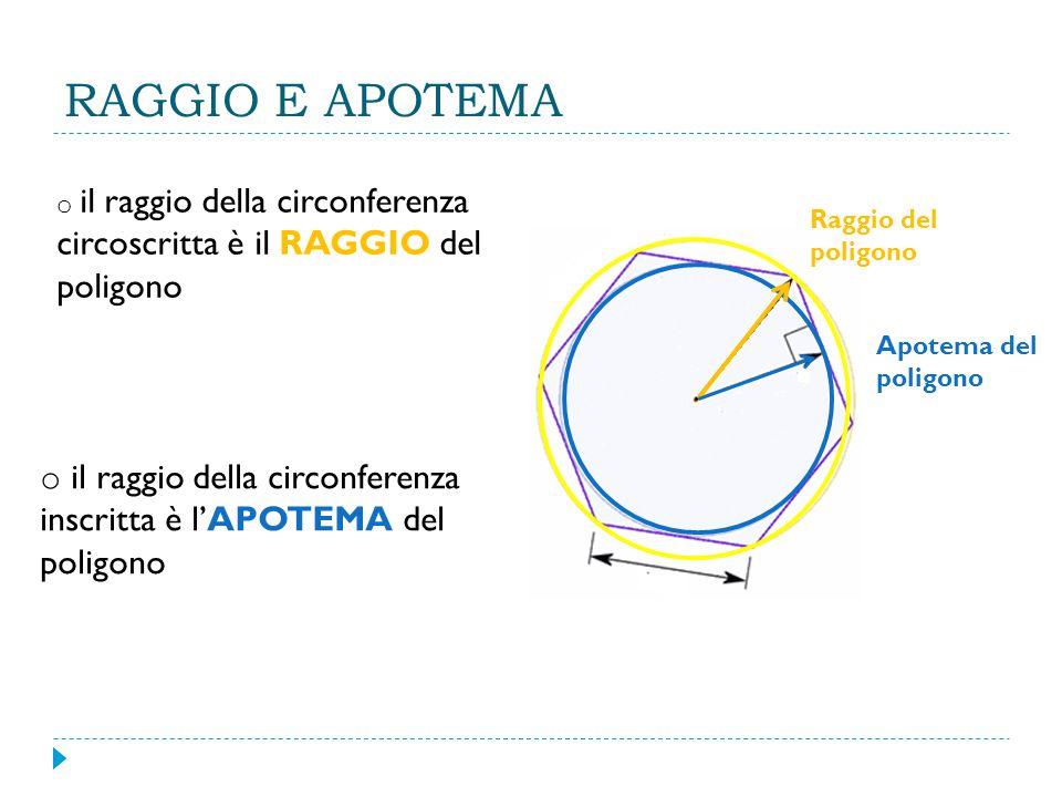 RAGGIO E APOTEMA o il raggio della circonferenza circoscritta è il RAGGIO del poligono Raggio del poligono o il raggio della circonferenza inscritta è l'APOTEMA del poligono Apotema del poligono