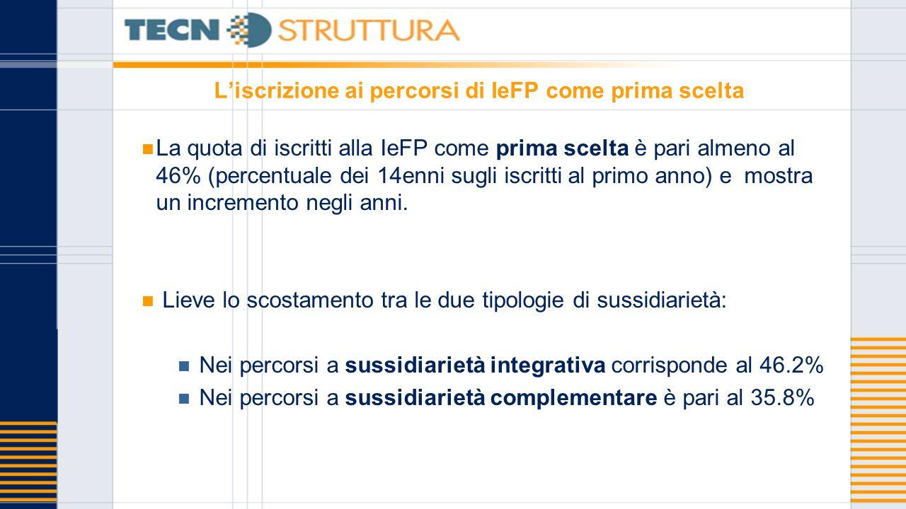 L'iscrizione ai percorsi di IeFP come prima scelta La quota di iscritti alla IeFP come prima scelta è pari almeno al 46% (percentuale dei 14enni sugli