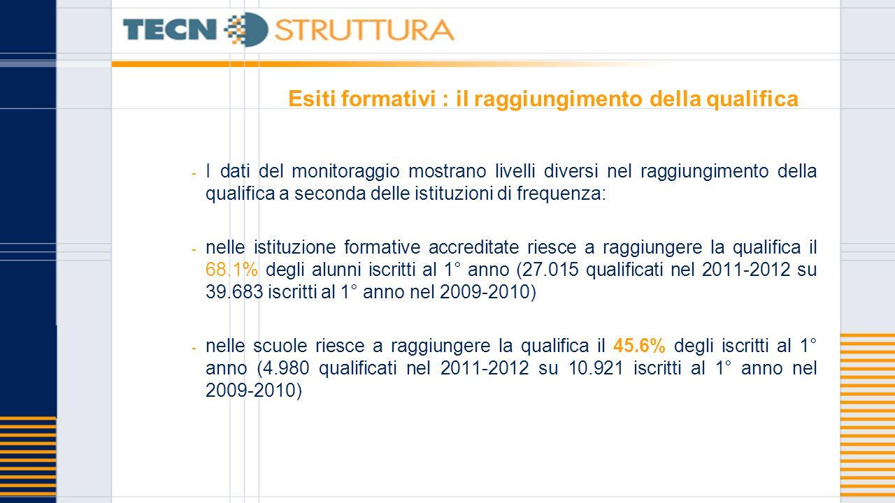 Esiti formativi : il raggiungimento della qualifica - I dati del monitoraggio mostrano livelli diversi nel raggiungimento della qualifica a seconda de