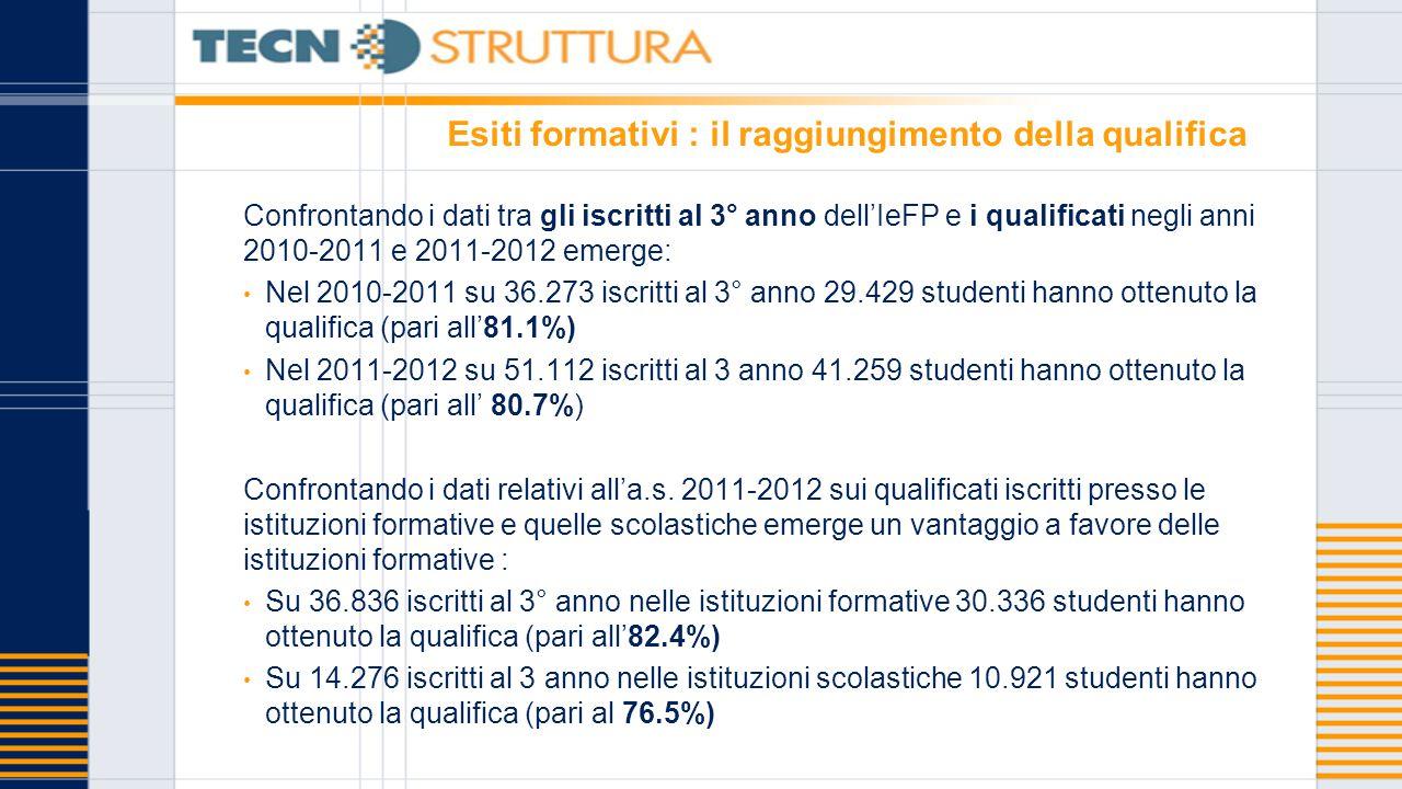 Esiti formativi : il raggiungimento della qualifica Confrontando i dati tra gli iscritti al 3° anno dell'IeFP e i qualificati negli anni 2010-2011 e 2011-2012 emerge: Nel 2010-2011 su 36.273 iscritti al 3° anno 29.429 studenti hanno ottenuto la qualifica (pari all'81.1%) Nel 2011-2012 su 51.112 iscritti al 3 anno 41.259 studenti hanno ottenuto la qualifica (pari all' 80.7%) Confrontando i dati relativi all'a.s.