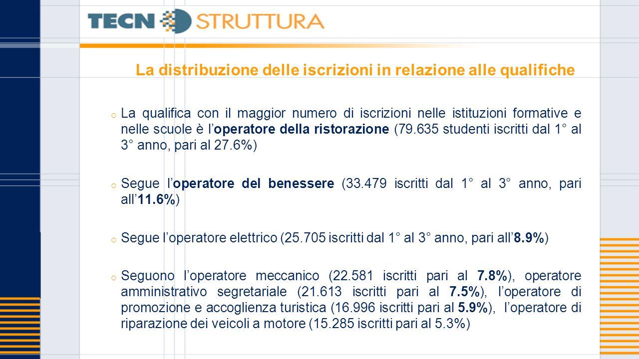 La distribuzione delle iscrizioni in relazione alle qualifiche o La qualifica con il maggior numero di iscrizioni nelle istituzioni formative e nelle