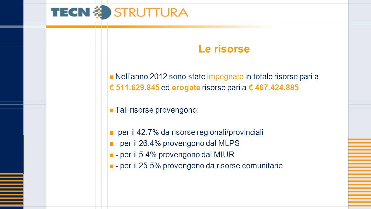 Le risorse Nell'anno 2012 sono state impegnate in totale risorse pari a € 511.629.845 ed erogate risorse pari a € 467.424.885 Tali risorse provengono: -per il 42.7% da risorse regionali/provinciali - per il 26.4% provengono dal MLPS - per il 5.4% provengono dal MIUR - per il 25.5% provengono da risorse comunitarie