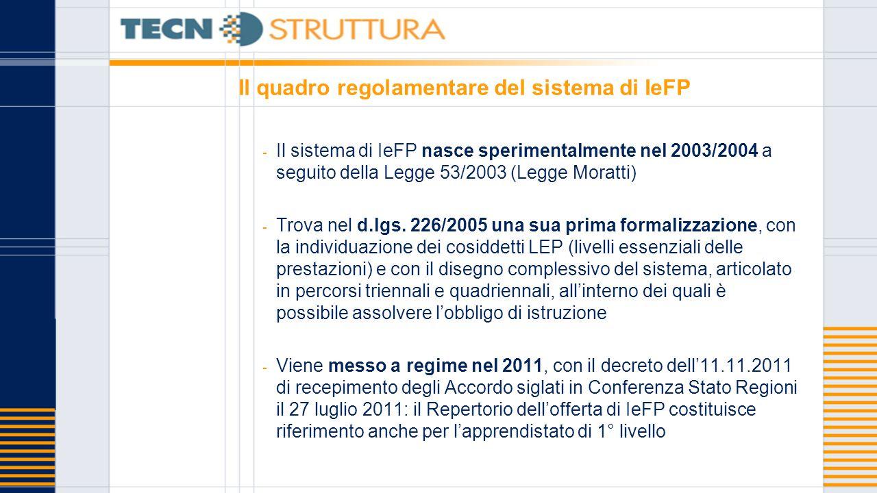 Il quadro regolamentare del sistema di IeFP - Il sistema di IeFP nasce sperimentalmente nel 2003/2004 a seguito della Legge 53/2003 (Legge Moratti) - Trova nel d.lgs.