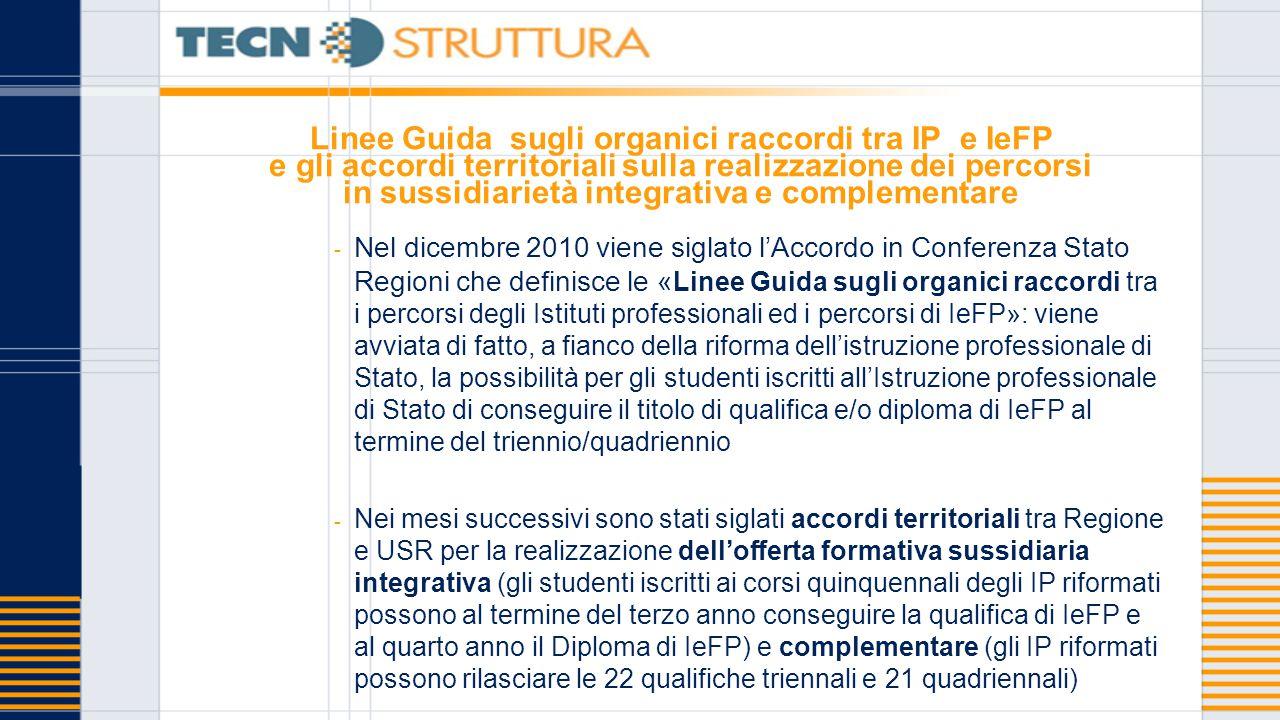 Linee Guida sugli organici raccordi tra IP e IeFP e gli accordi territoriali sulla realizzazione dei percorsi in sussidiarietà integrativa e complemen
