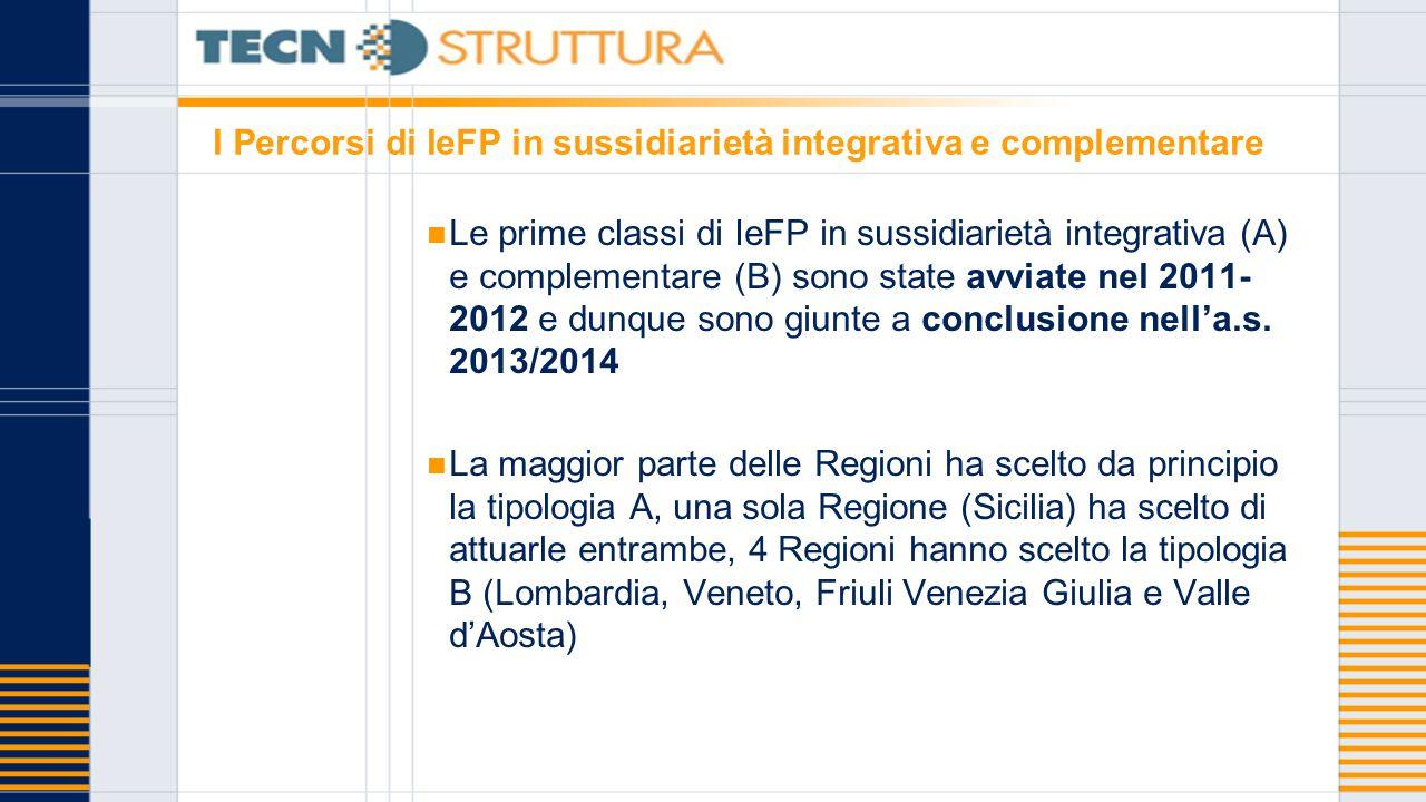 I Percorsi di IeFP in sussidiarietà integrativa e complementare Le prime classi di IeFP in sussidiarietà integrativa (A) e complementare (B) sono state avviate nel 2011- 2012 e dunque sono giunte a conclusione nell'a.s.