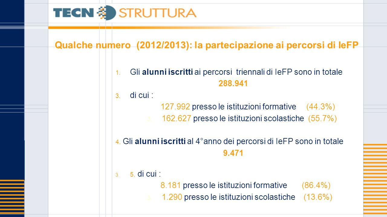 Qualche numero (2012/2013): la partecipazione ai percorsi di IeFP 1. Gli alunni iscritti ai percorsi triennali di IeFP sono in totale 288.941 3. di cu