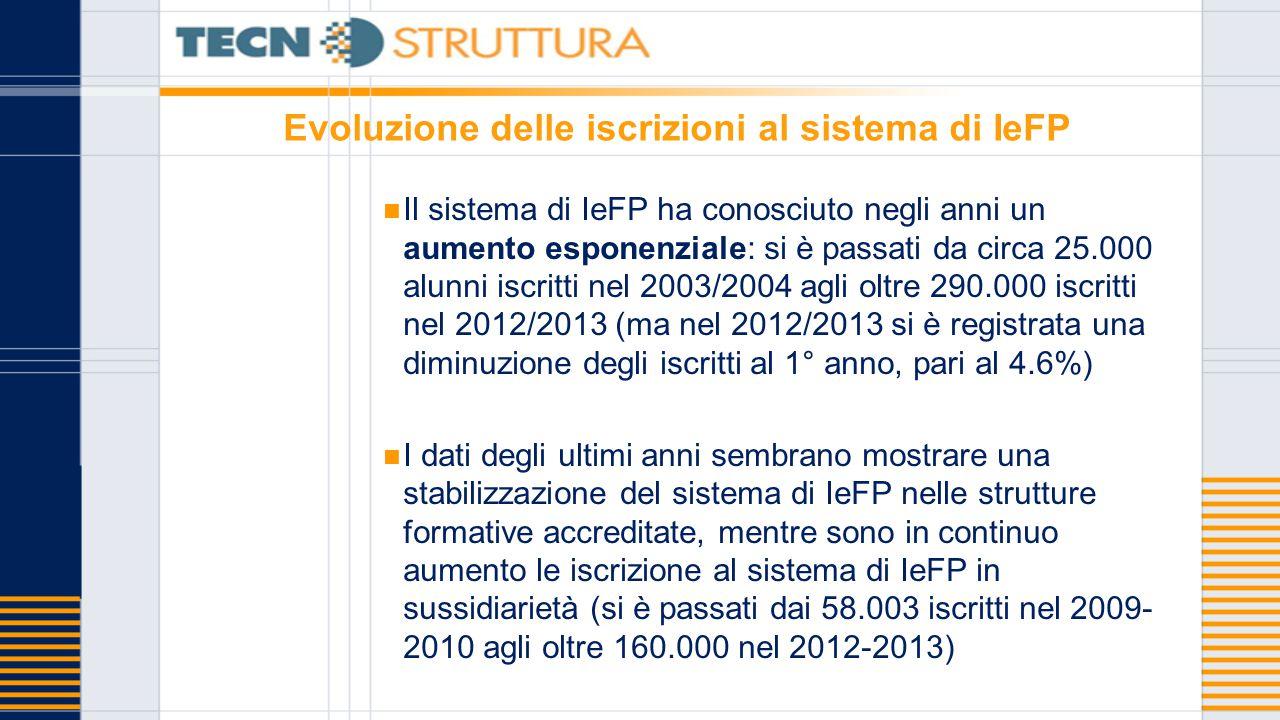 Evoluzione delle iscrizioni al sistema di IeFP Il sistema di IeFP ha conosciuto negli anni un aumento esponenziale: si è passati da circa 25.000 alunn