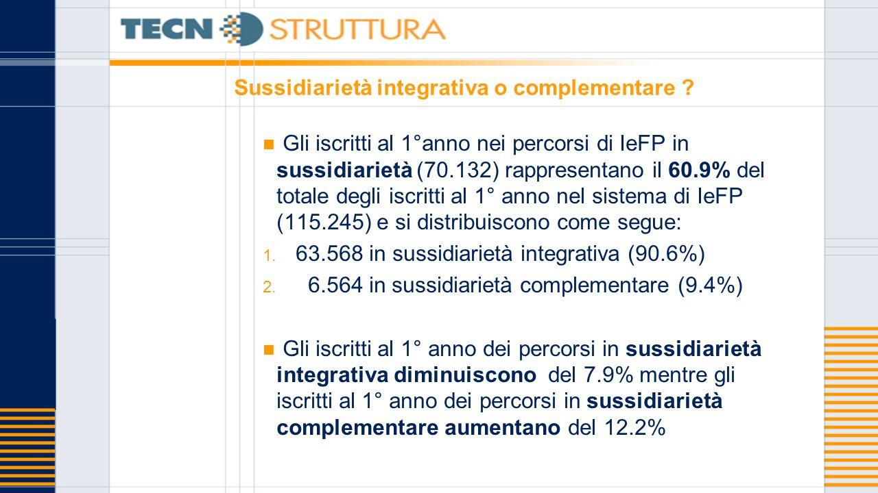 Sussidiarietà integrativa o complementare ? Gli iscritti al 1°anno nei percorsi di IeFP in sussidiarietà (70.132) rappresentano il 60.9% del totale de
