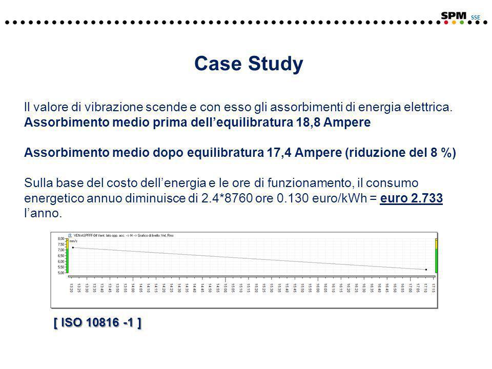 Case Study ll valore di vibrazione scende e con esso gli assorbimenti di energia elettrica.