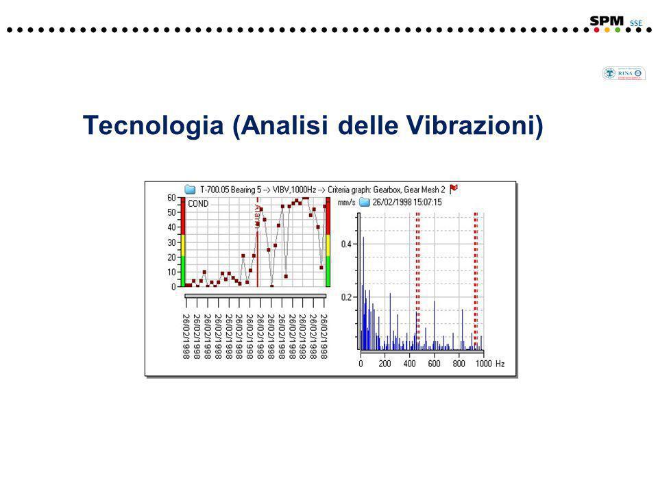 Tecnologia (Analisi delle Vibrazioni) SSE
