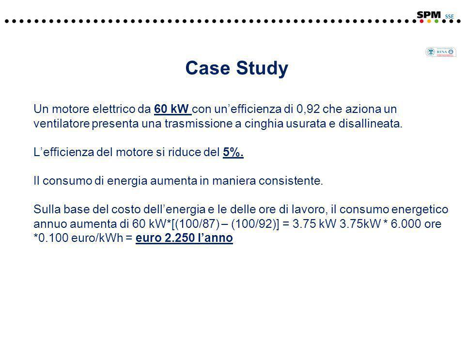 Case Study Un motore elettrico da 60 kW con un'efficienza di 0,92 che aziona un ventilatore presenta una trasmissione a cinghia usurata e disallineata.
