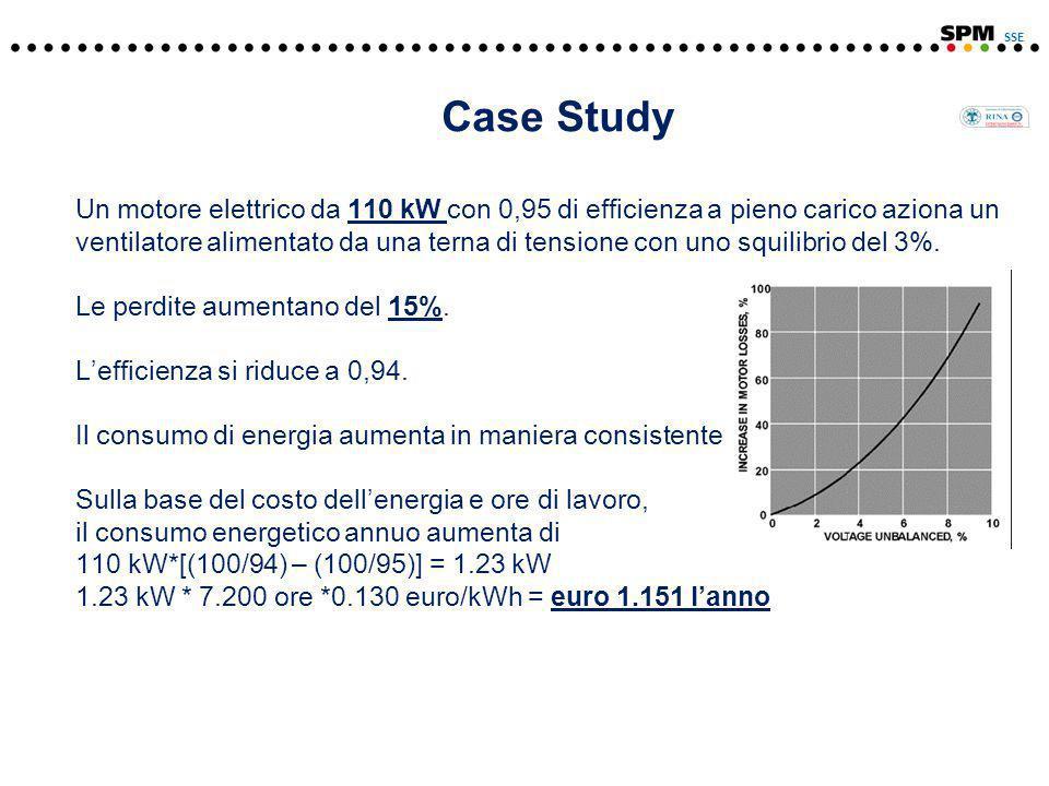 Case Study Un motore elettrico da 110 kW con 0,95 di efficienza a pieno carico aziona un ventilatore alimentato da una terna di tensione con uno squilibrio del 3%.