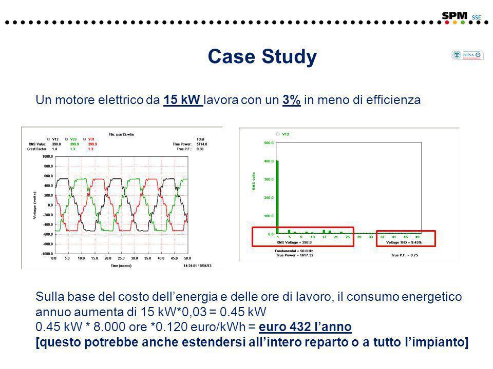 Case Study Un motore elettrico da 15 kW lavora con un 3% in meno di efficienza Sulla base del costo dell'energia e delle ore di lavoro, il consumo energetico annuo aumenta di 15 kW*0,03 = 0.45 kW 0.45 kW * 8.000 ore *0.120 euro/kWh = euro 432 l'anno [questo potrebbe anche estendersi all'intero reparto o a tutto l'impianto] SSE