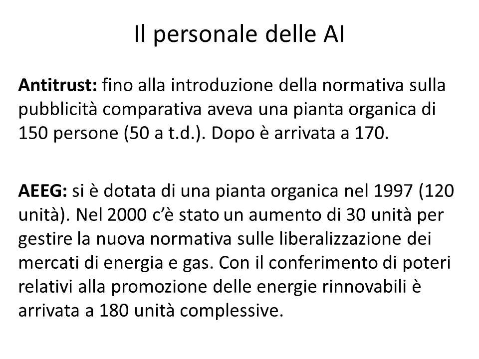 Il personale delle AI Antitrust: fino alla introduzione della normativa sulla pubblicità comparativa aveva una pianta organica di 150 persone (50 a t.d.).
