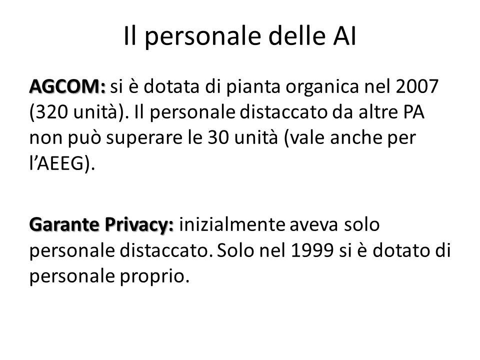 Il personale delle AI AGCOM: AGCOM: si è dotata di pianta organica nel 2007 (320 unità). Il personale distaccato da altre PA non può superare le 30 un