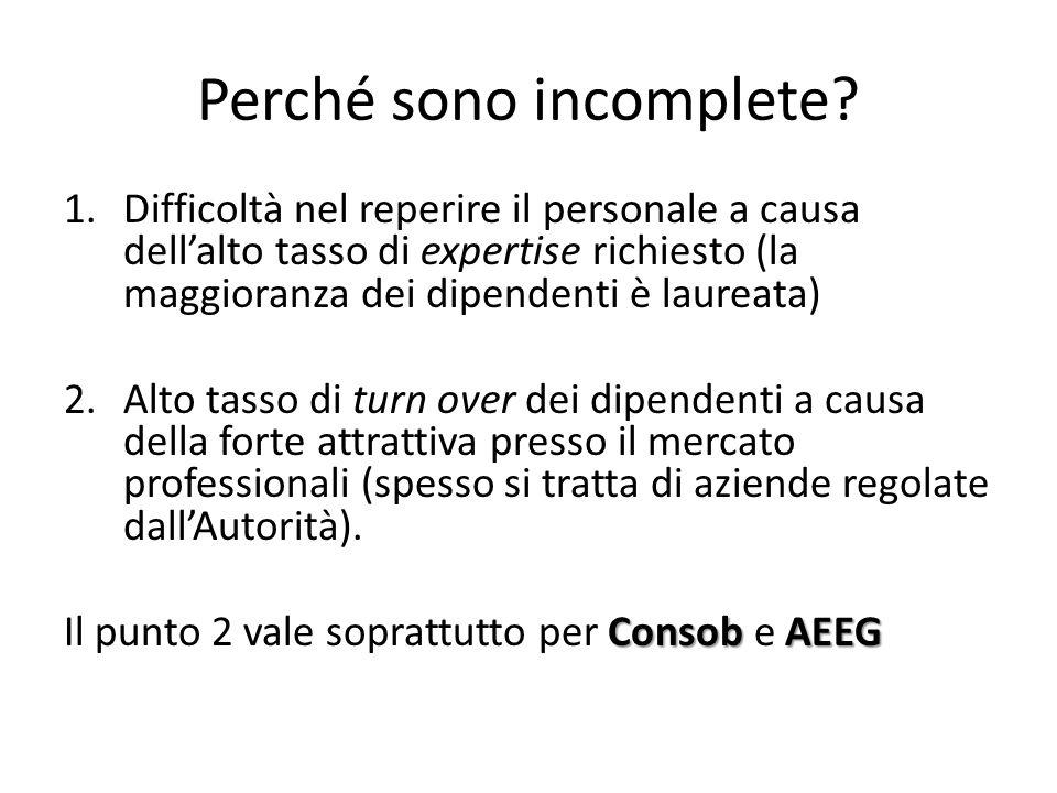 Perché sono incomplete? 1.Difficoltà nel reperire il personale a causa dell'alto tasso di expertise richiesto (la maggioranza dei dipendenti è laureat
