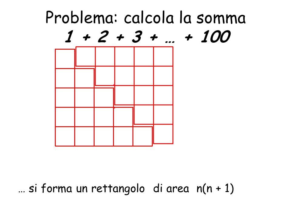 Problema: calcola la somma 1 + 2 + 3 + … + 100 … si forma un rettangolo di area n(n + 1)