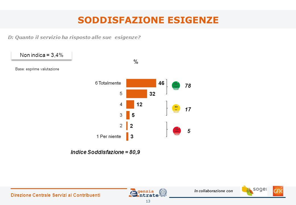 In collaborazione con SODDISFAZIONE ESIGENZE Direzione Centrale Servizi ai Contribuenti 13 D: Quanto il servizio ha risposto alle sue esigenze.