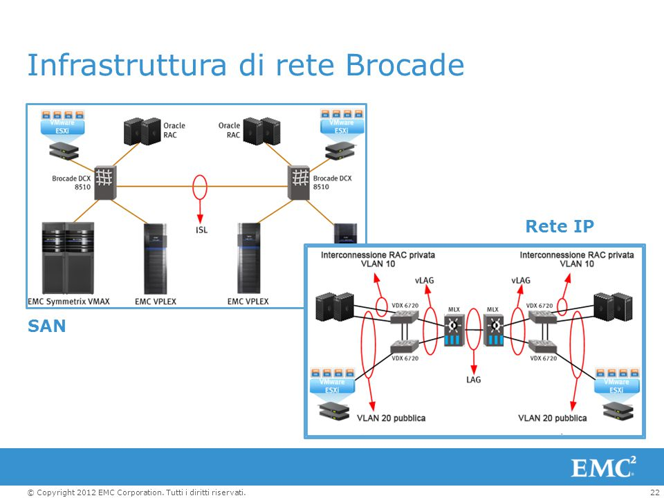 22© Copyright 2012 EMC Corporation. Tutti i diritti riservati. Infrastruttura di rete Brocade Rete IP SAN