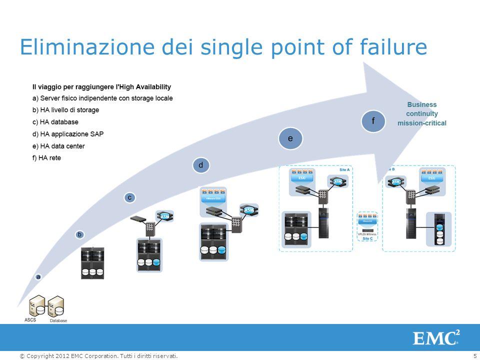 5© Copyright 2012 EMC Corporation. Tutti i diritti riservati. Eliminazione dei single point of failure