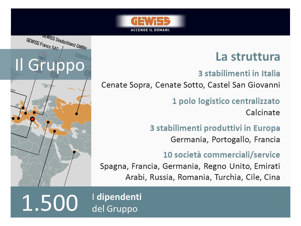 La crescita dal 2000 del numero di prodotti a catalogo La struttura Il Gruppo 3 stabilimenti in Italia Cenate Sopra, Cenate Sotto, Castel San Giovanni