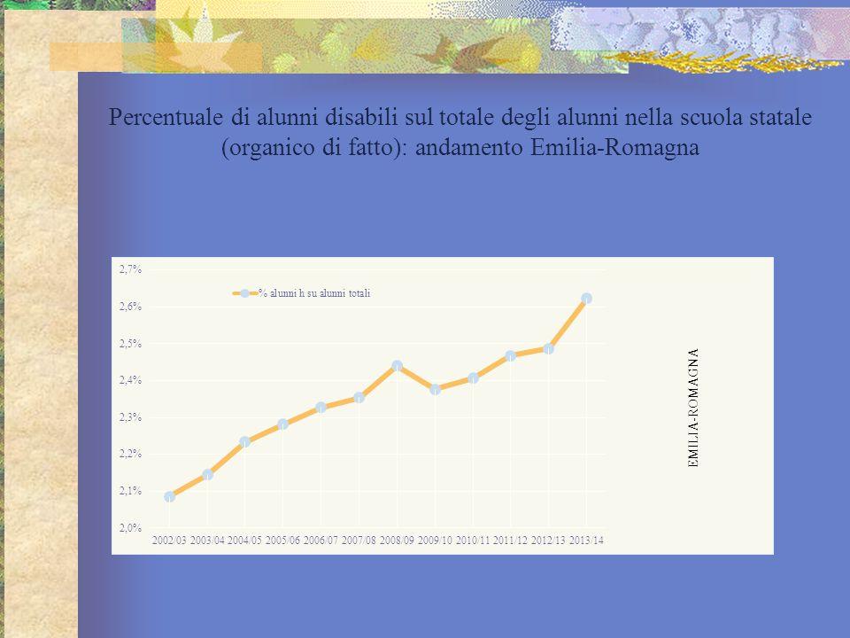 Percentuale di alunni disabili sul totale degli alunni nella scuola statale (organico di fatto): andamento Emilia-Romagna