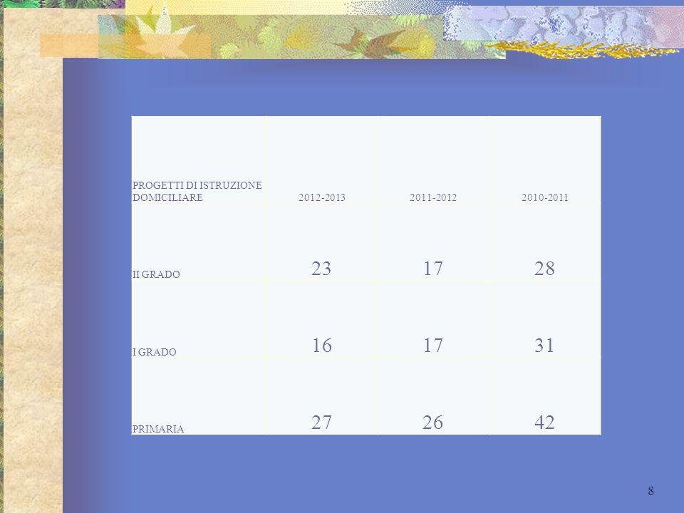 PROGETTI DI ISTRUZIONE DOMICILIARE2012-20132011-20122010-2011 II GRADO 231728 I GRADO 161731 PRIMARIA 272642 8