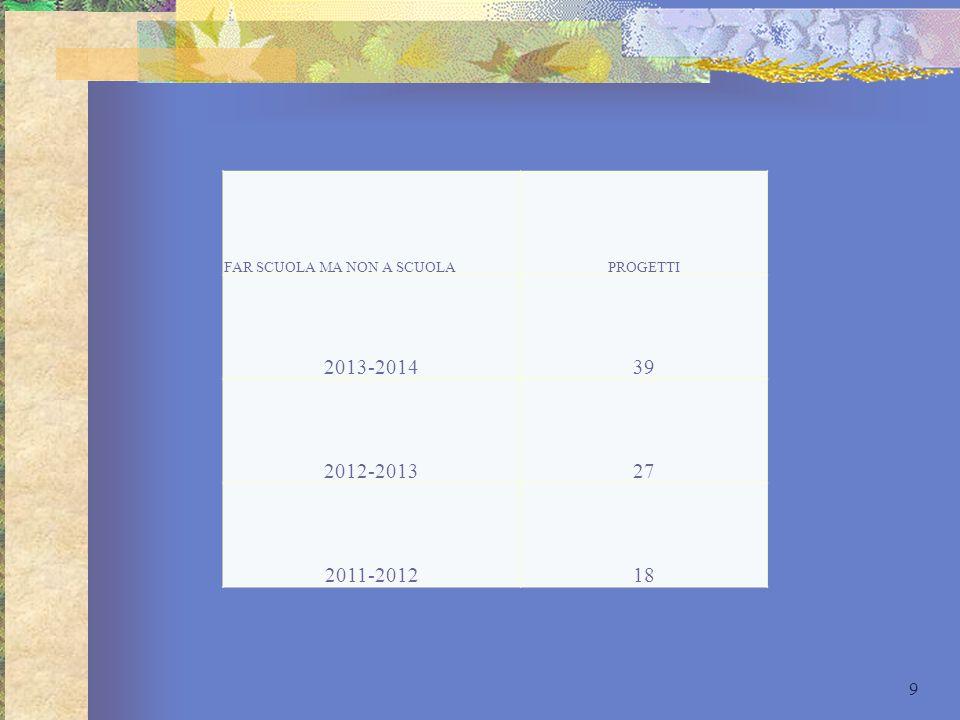 FAR SCUOLA MA NON A SCUOLAPROGETTI 2013-201439 2012-201327 2011-201218 9