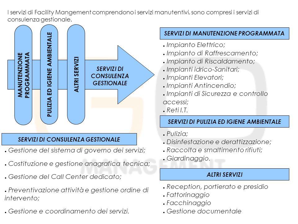 I servizi di Facility Mangement comprendono i servizi manutentivi, sono compresi i servizi di consulenza gestionale.