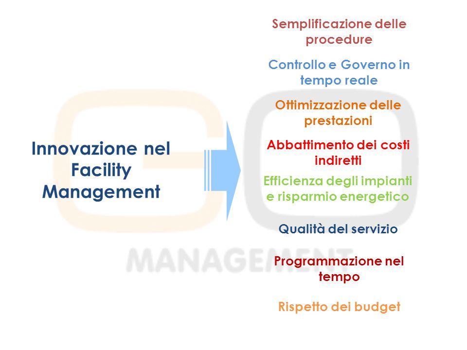 Innovazione nel Facility Management Semplificazione delle procedure Controllo e Governo in tempo reale Ottimizzazione delle prestazioni Abbattimento dei costi indiretti Qualità del servizio Programmazione nel tempo Rispetto dei budget Efficienza degli impianti e risparmio energetico