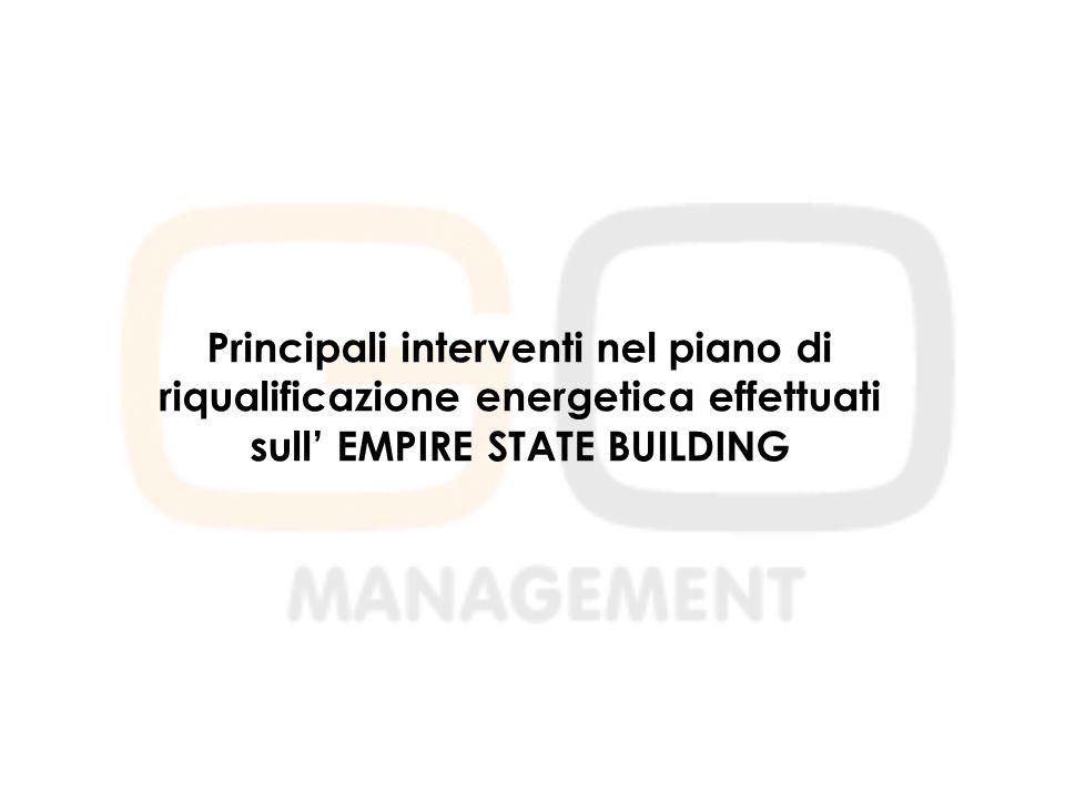 Principali interventi nel piano di riqualificazione energetica effettuati sull' EMPIRE STATE BUILDING