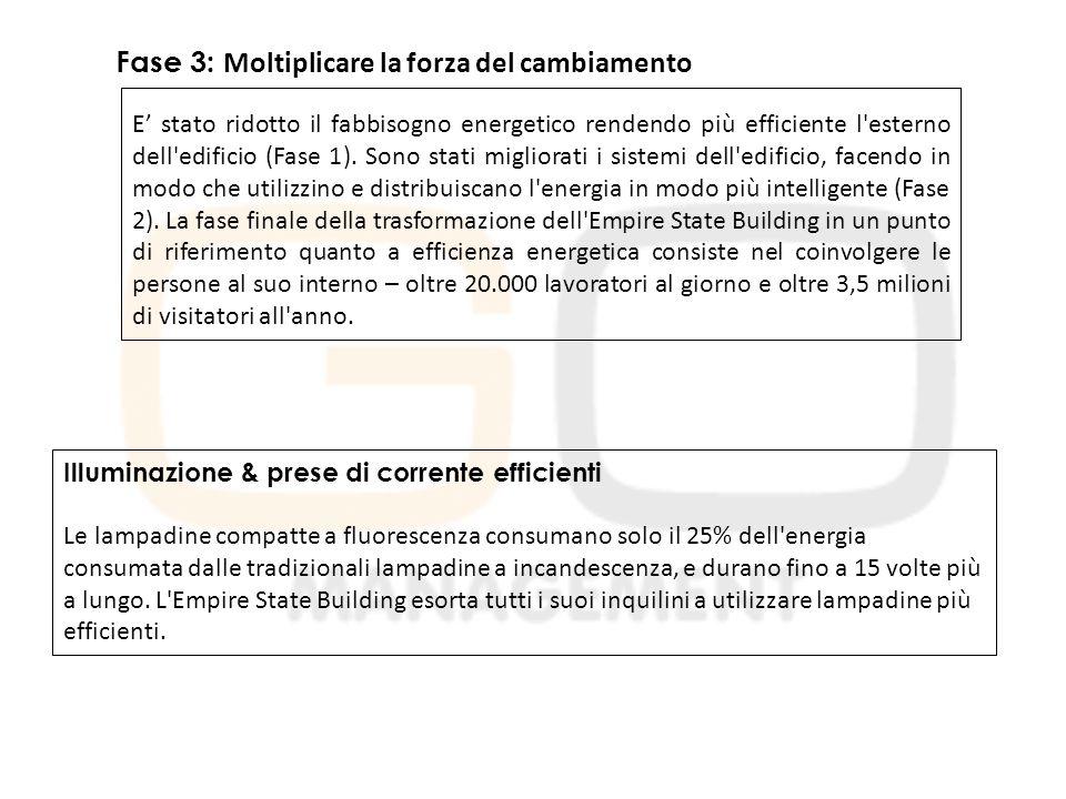 Fase 3: Moltiplicare la forza del cambiamento E' stato ridotto il fabbisogno energetico rendendo più efficiente l esterno dell edificio (Fase 1).