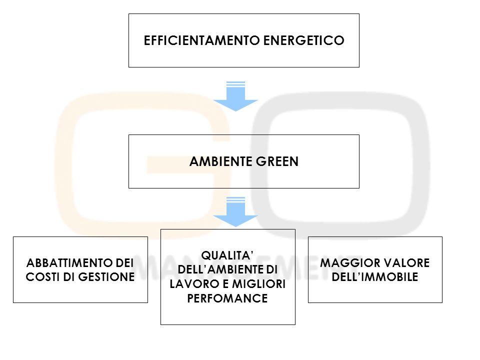 EFFICIENTAMENTO ENERGETICO AMBIENTE GREEN ABBATTIMENTO DEI COSTI DI GESTIONE QUALITA' DELL'AMBIENTE DI LAVORO E MIGLIORI PERFOMANCE MAGGIOR VALORE DELL'IMMOBILE