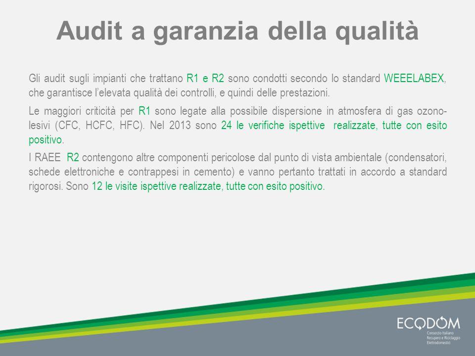 Audit a garanzia della qualità Gli audit sugli impianti che trattano R1 e R2 sono condotti secondo lo standard WEEELABEX, che garantisce l'elevata qualità dei controlli, e quindi delle prestazioni.
