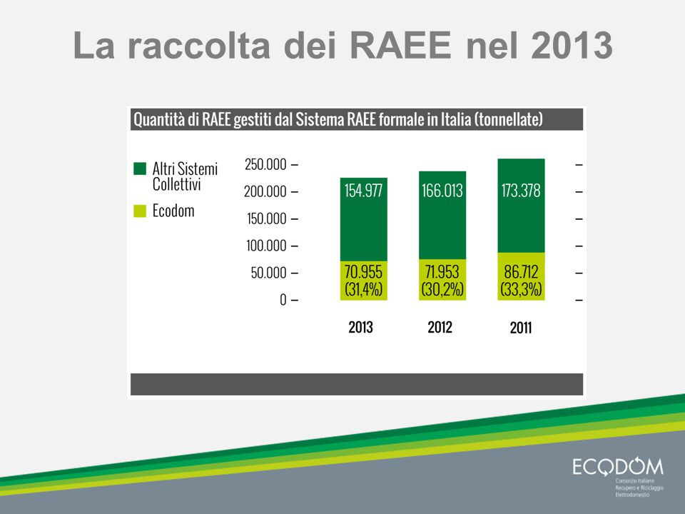 La raccolta dei RAEE nel 2013