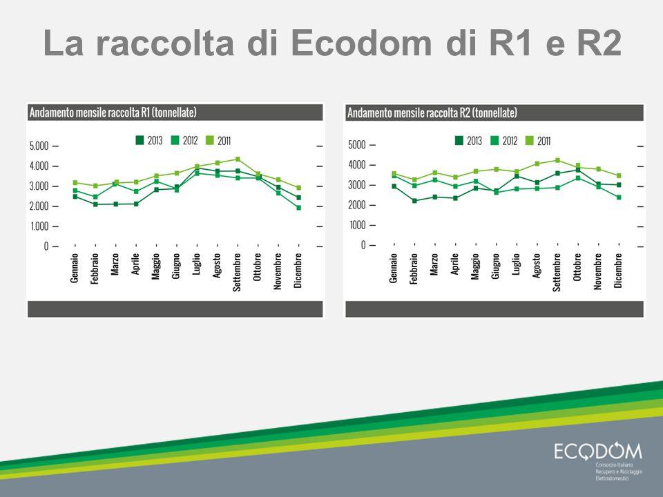 La raccolta di Ecodom di R1 e R2