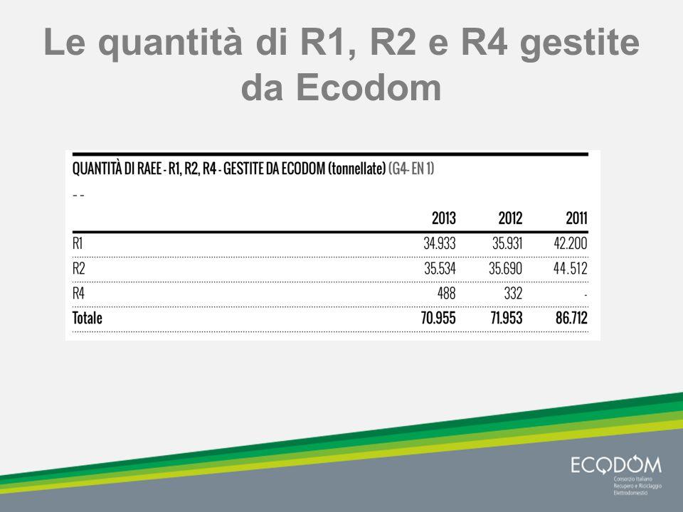 Le quantità di R1, R2 e R4 gestite da Ecodom