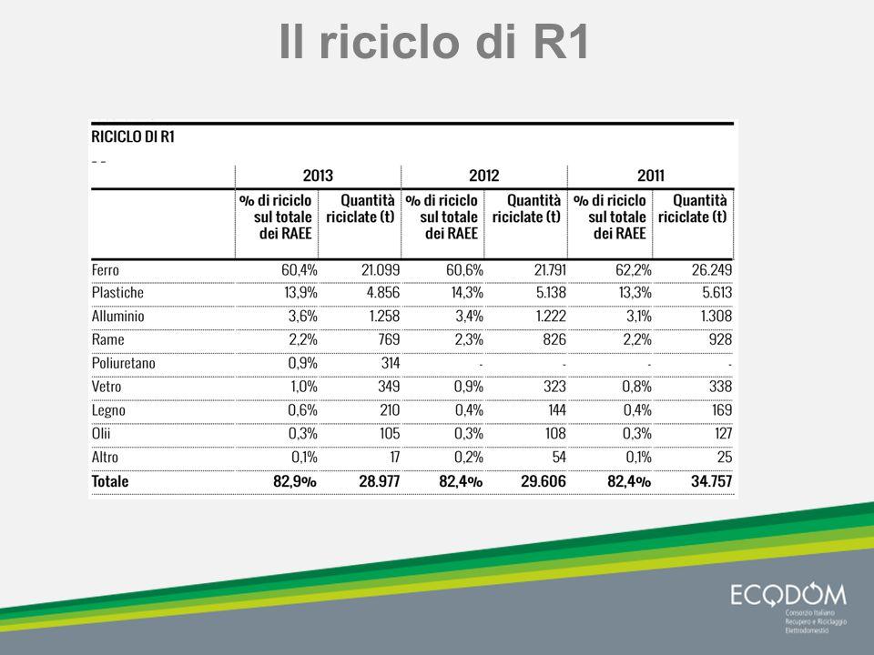 Il riciclo di R1