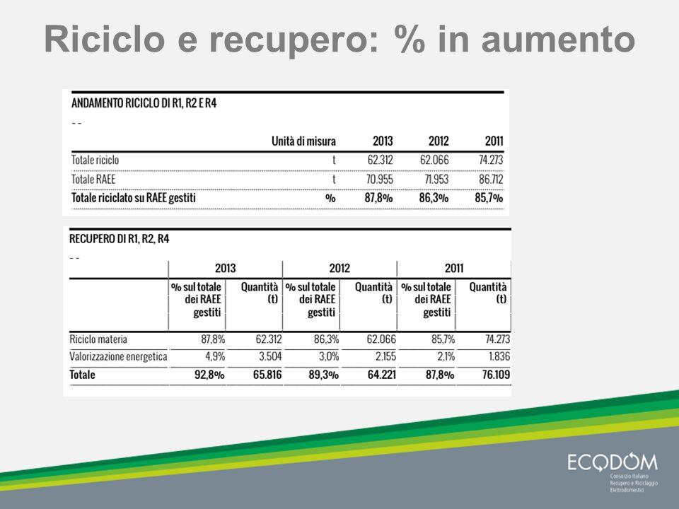 Riciclo e recupero: % in aumento