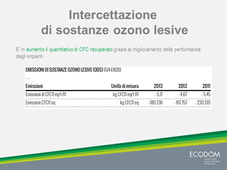 Intercettazione di sostanze ozono lesive E' in aumento il quantitativo di CFC recuperato grazie al miglioramento delle performance degli impianti