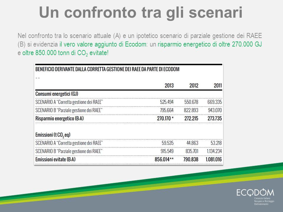 Un confronto tra gli scenari Nel confronto tra lo scenario attuale (A) e un ipotetico scenario di parziale gestione dei RAEE (B) si evidenzia il vero valore aggiunto di Ecodom: un risparmio energetico di oltre 270.000 GJ e oltre 850.000 tonn di CO 2 evitate!
