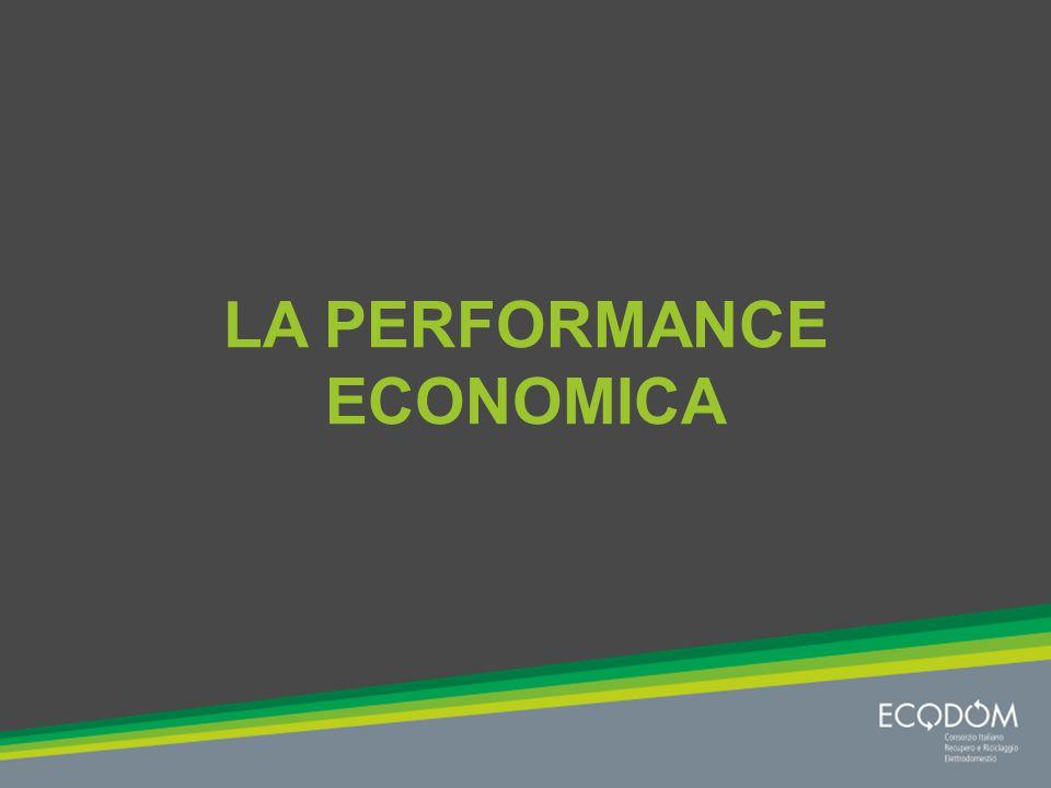 LA PERFORMANCE ECONOMICA