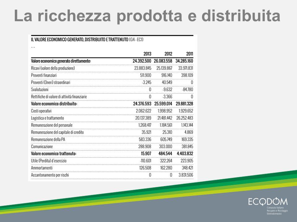 La ricchezza prodotta e distribuita