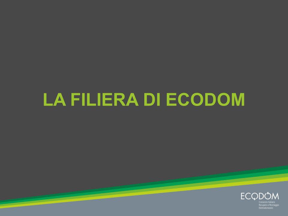 La filiera dei RAEE Il perimetro di azione di Ecodom e dei suoi fornitori di logistica e di trattamento